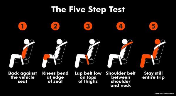5 Step Test @ mapsgirl.ca