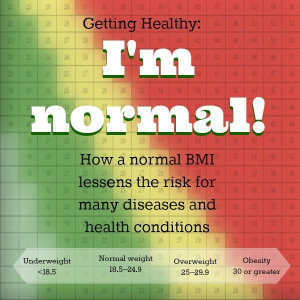 Getting Healthy: Normal BMI